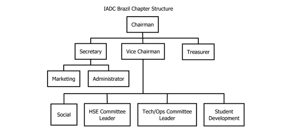 brazil-chapter-structure2